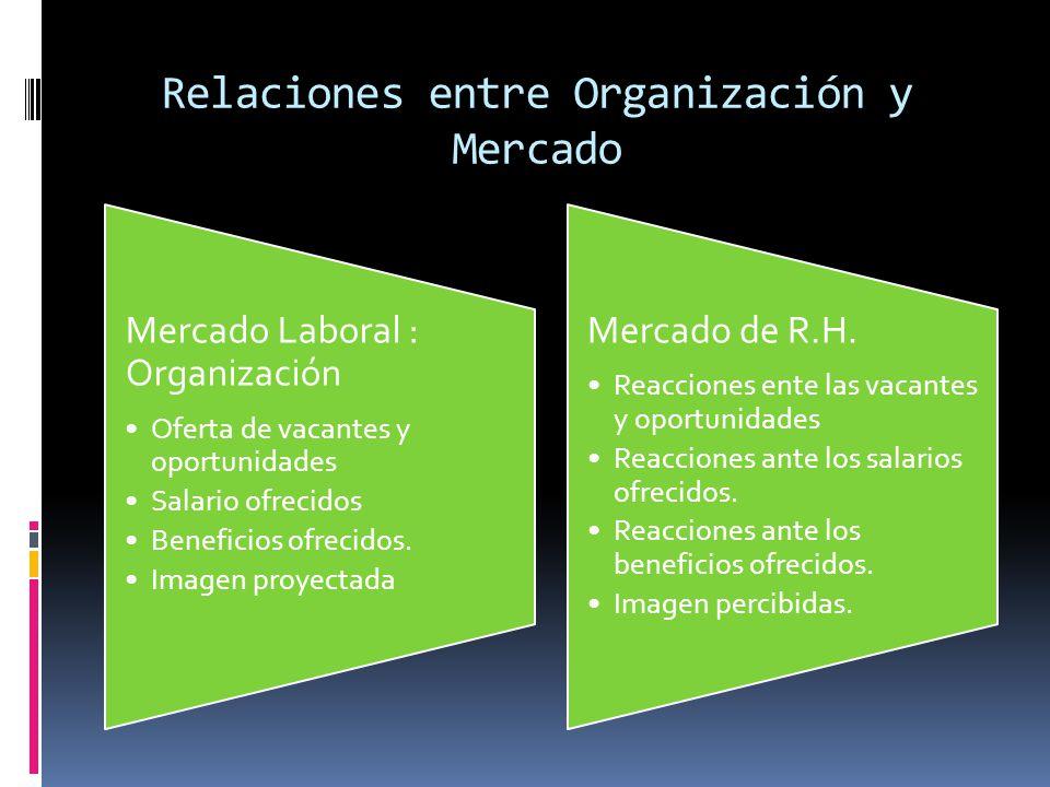 Relaciones entre Organización y Mercado Mercado Laboral : Organización Oferta de vacantes y oportunidades Salario ofrecidos Beneficios ofrecidos. Imag