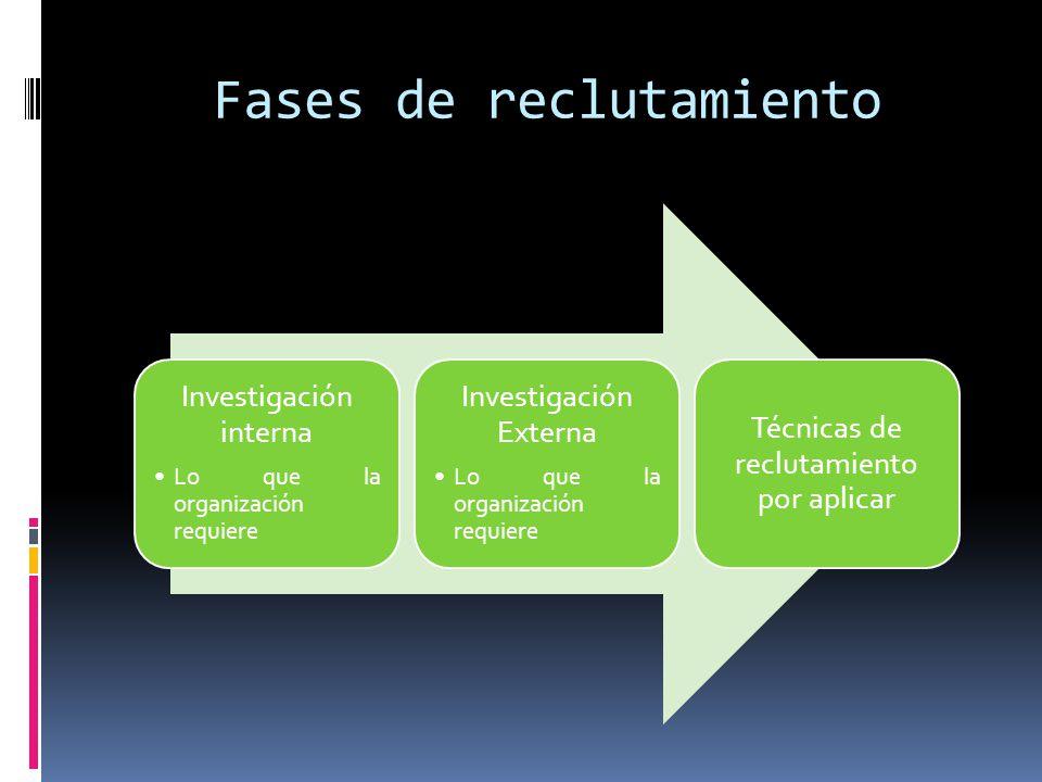 Fases de reclutamiento Investigación interna Lo que la organización requiere Investigación Externa Lo que la organización requiere Técnicas de recluta