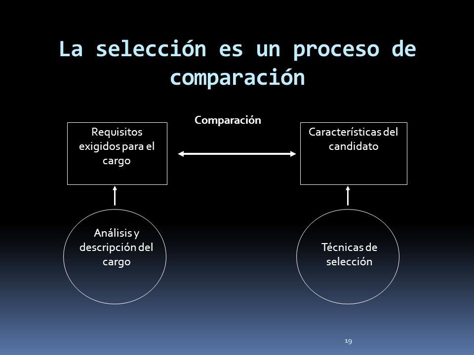 19 La selección es un proceso de comparación Requisitos exigidos para el cargo Análisis y descripción del cargo Características del candidato Técnicas