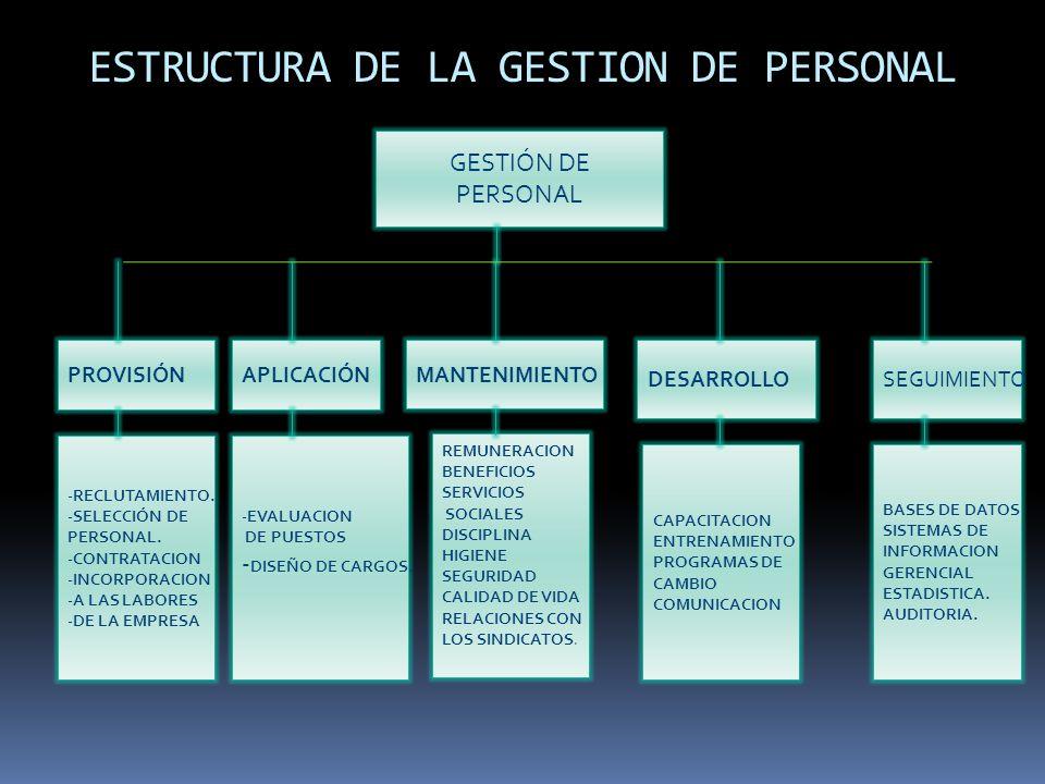 ESTRUCTURA DE LA GESTION DE PERSONAL GESTIÓN DE PERSONAL APLICACIÓN MANTENIMIENTO SEGUIMIENTO PROVISIÓN DESARROLLO -RECLUTAMIENTO. -SELECCIÓN DE PERSO