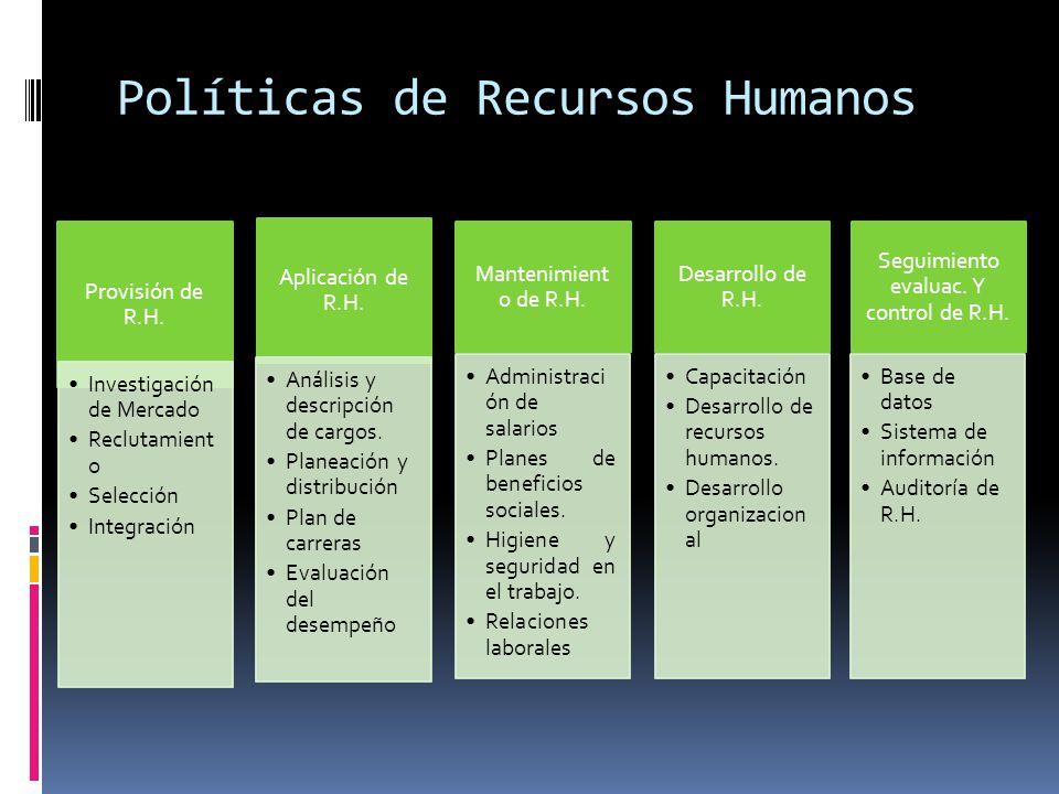 Políticas de Recursos Humanos Provisión de R.H. Investigación de Mercado Reclutamient o Selección Integración Aplicación de R.H. Análisis y descripció