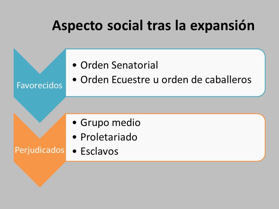 Aspecto social tras la expansión Favorecidos Orden Senatorial Orden Ecuestre u orden de caballeros Perjudicados Grupo medio Proletariado Esclavos