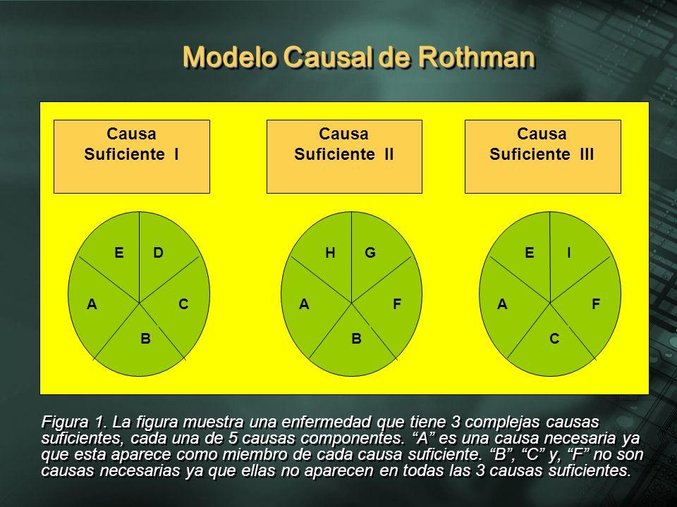 Modelo Causal de Rothman Figura 1.