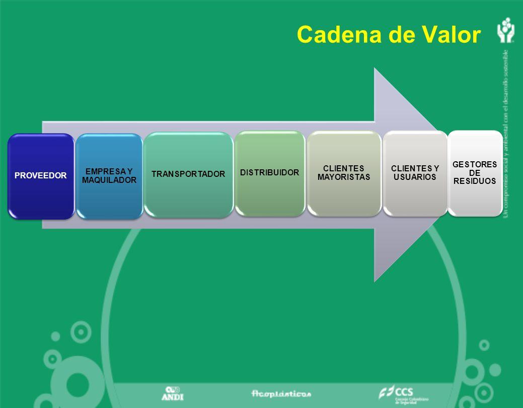 Cadena de Valor PROVEEDOR EMPRESA Y MAQUILADOR TRANSPORTADOR DISTRIBUIDOR CLIENTES MAYORISTAS CLIENTES Y USUARIOS GESTORES DE RESIDUOS