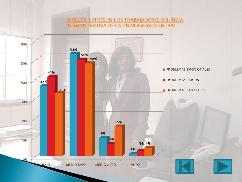 NIVEL DE ESTRÉS EN LOS TRABAJADORES DEL ÁREA ADMINISTRATIVA DE LA UNIVERSIDAD CENTRAL 3%