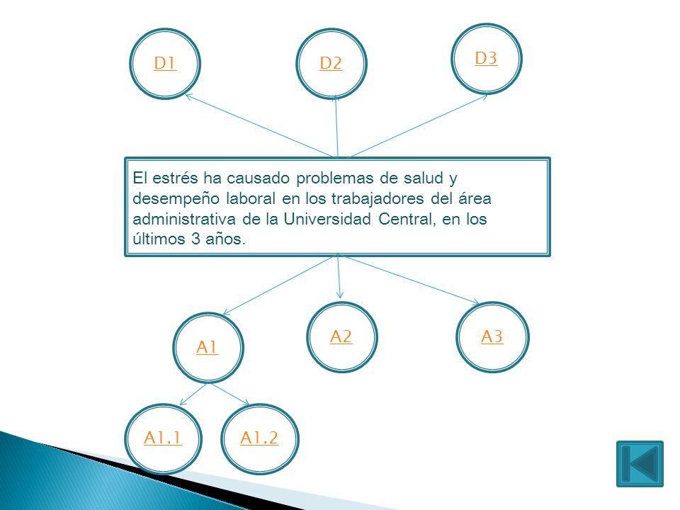 El estrés ha causado problemas de salud y desempeño laboral en los trabajadores del área administrativa de la Universidad Central, en los últimos 3 años.