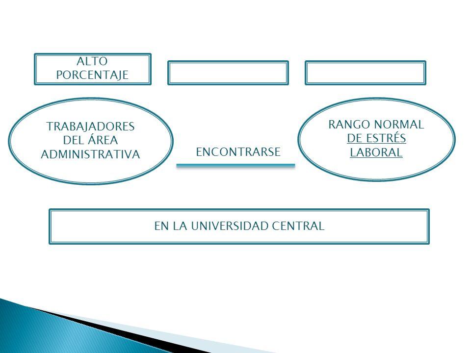TRABAJADORES DEL ÁREA ADMINISTRATIVA RANGO NORMAL DE ESTRÉS LABORAL ALTO PORCENTAJE EN LA UNIVERSIDAD CENTRAL ENCONTRARSE