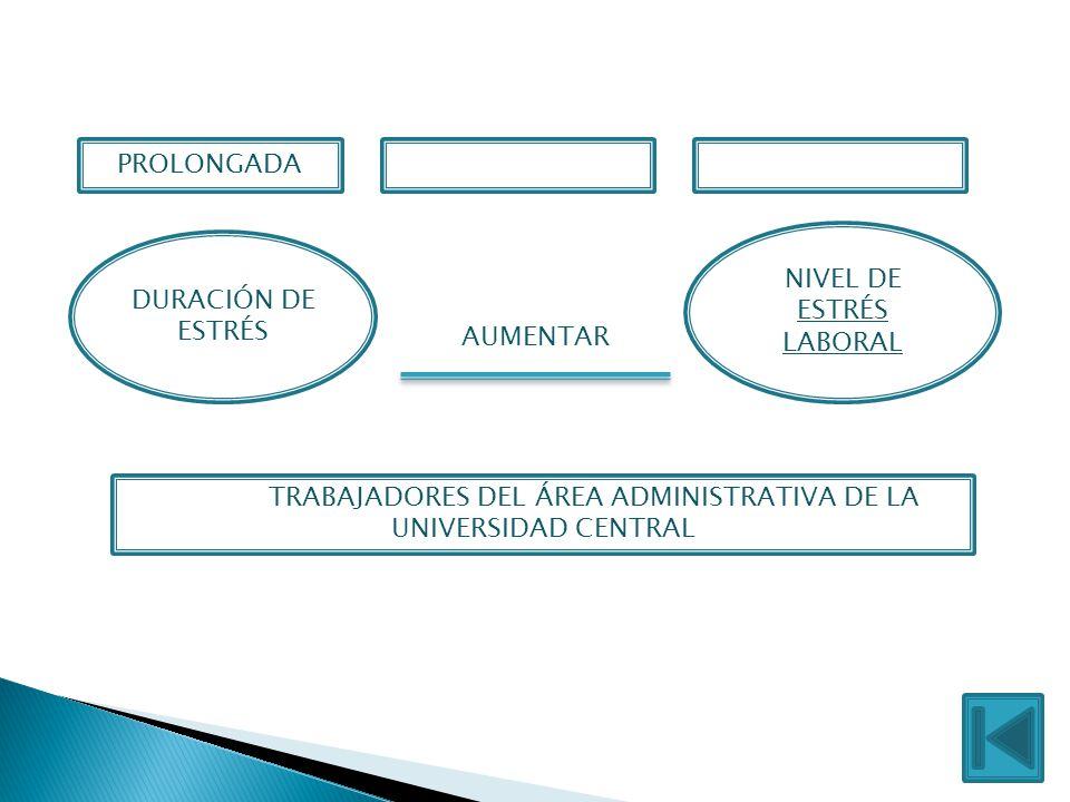 DURACIÓN DE ESTRÉS NIVEL DE ESTRÉS LABORAL PROLONGADA EN LOS TRABAJADORES DEL ÁREA ADMINISTRATIVA DE LA UNIVERSIDAD CENTRAL AUMENTAR