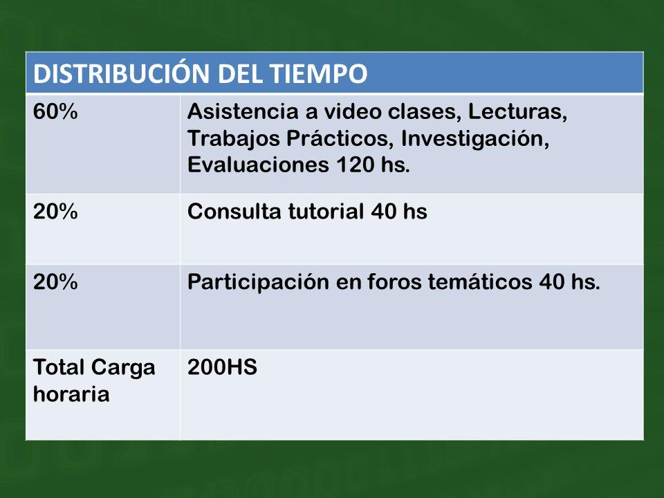 DISTRIBUCIÓN DEL TIEMPO 60%Asistencia a video clases, Lecturas, Trabajos Prácticos, Investigación, Evaluaciones 120 hs.