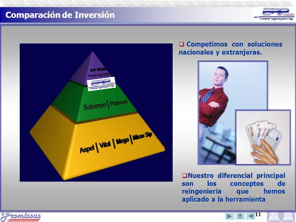 11 Comparación de Inversión  Competimos con soluciones nacionales y extranjeras.