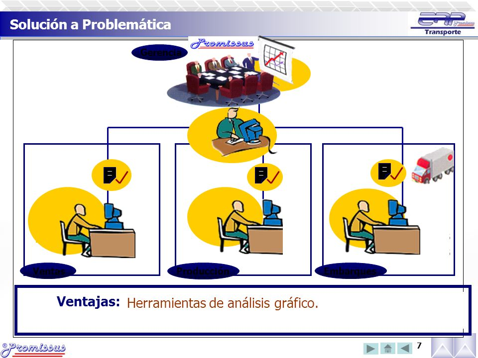 7 Ventas Comunicación electrónica entre departamentos.