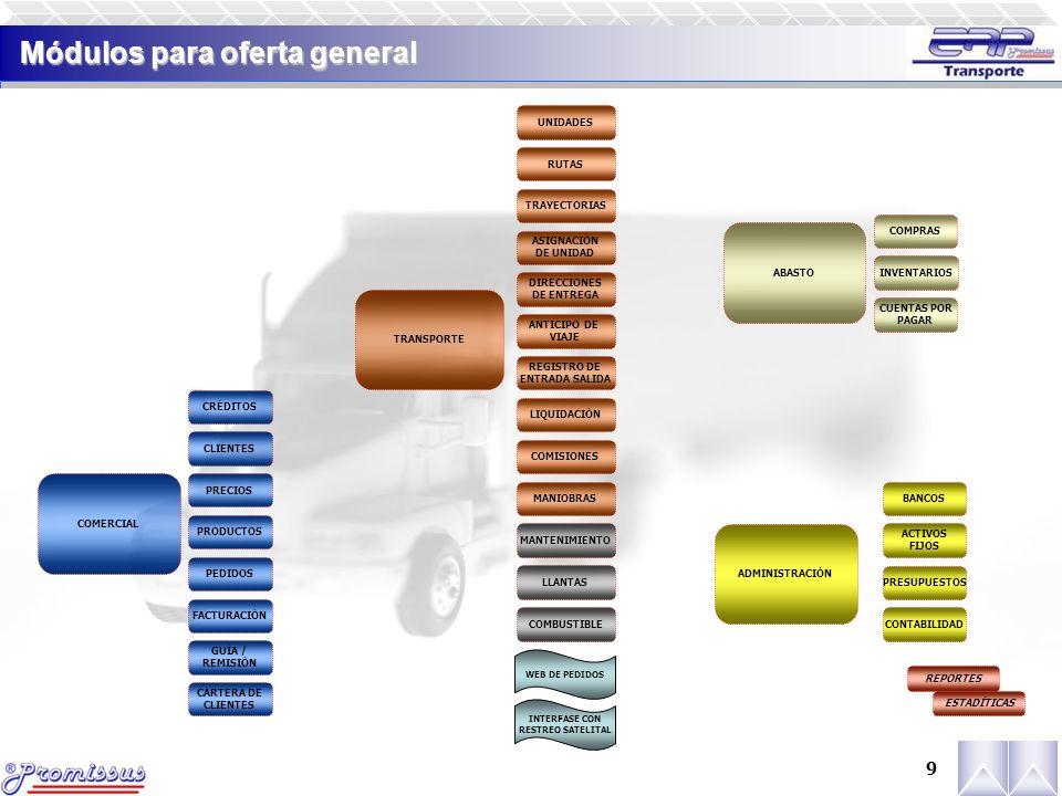 9 Módulos para oferta general COMERCIAL TRANSPORTE ABASTO ADMINISTRACIÓN CRÉDITOS CLIENTES PRECIOS PRODUCTOS PEDIDOS FACTURACIÓN GUÍA / REMISIÓN CARTERA DE CLIENTES UNIDADES RUTAS TRAYECTORIAS ASIGNACIÓN DE UNIDAD DIRECCIONES DE ENTREGA ANTICIPO DE VIAJE REGISTRO DE ENTRADA SALIDA LIQUIDACIÓN COMISIONES MANIOBRAS COMPRAS INVENTARIOS CUENTAS POR PAGAR BANCOS ACTIVOS FIJOS PRESUPUESTOS CONTABILIDAD MANTENIMIENTO LLANTAS COMBUSTIBLE WEB DE PEDIDOS INTERFASE CON RESTREO SATELITAL REPORTES ESTADÍTICAS