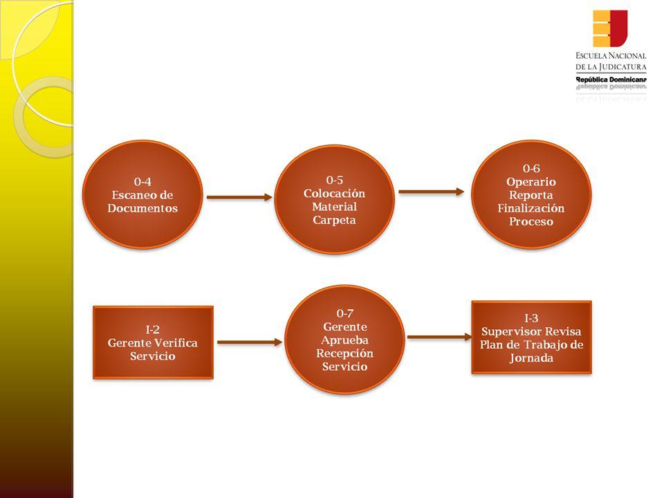 Detalle Proceso Escaneo  0-1: Envío Solicitud Servicio Escaneo: A través del Sistema de Manejo del Servicio de Escaneo o Cliente Interno ya sea el Analista o Gerente realiza la Solicitud de Digitalización de documentos.