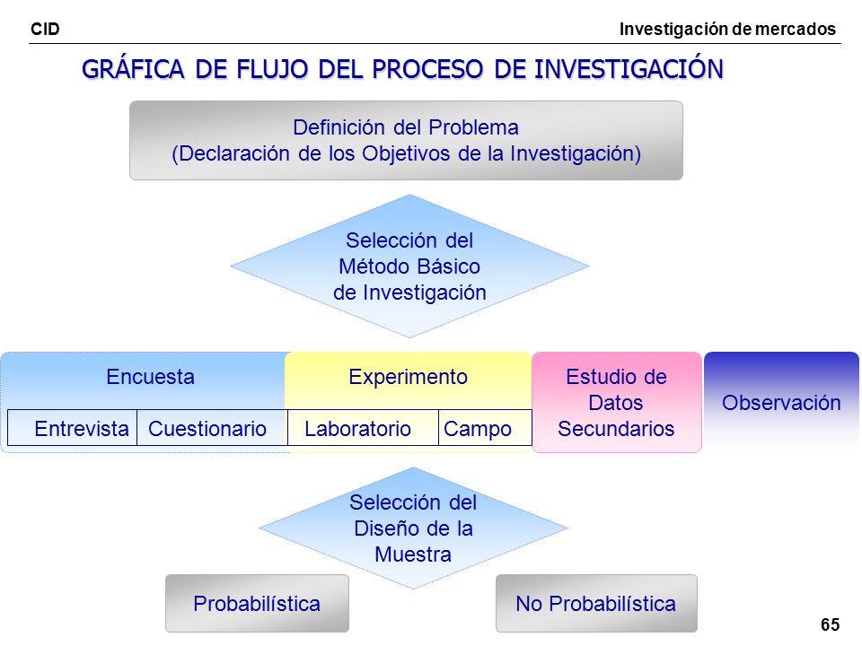INVESTIGACIÓN DE MERCADOS - ppt descargar