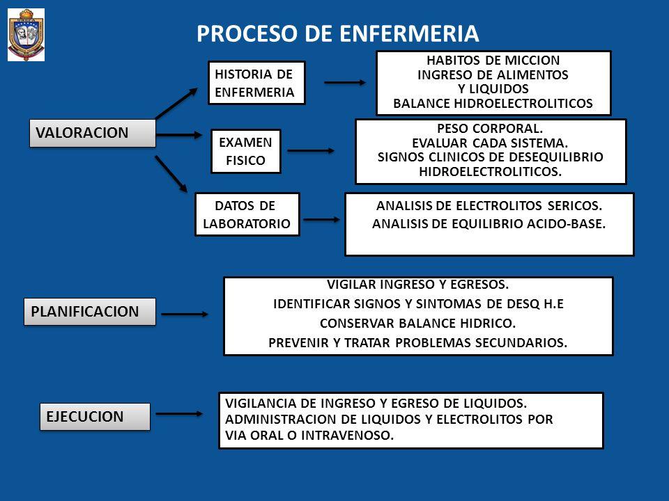 PROCESO DE ENFERMERIA VALORACION HISTORIA DE ENFERMERIA HABITOS DE MICCION INGRESO DE ALIMENTOS Y LIQUIDOS BALANCE HIDROELECTROLITICOS EXAMEN FISICO P