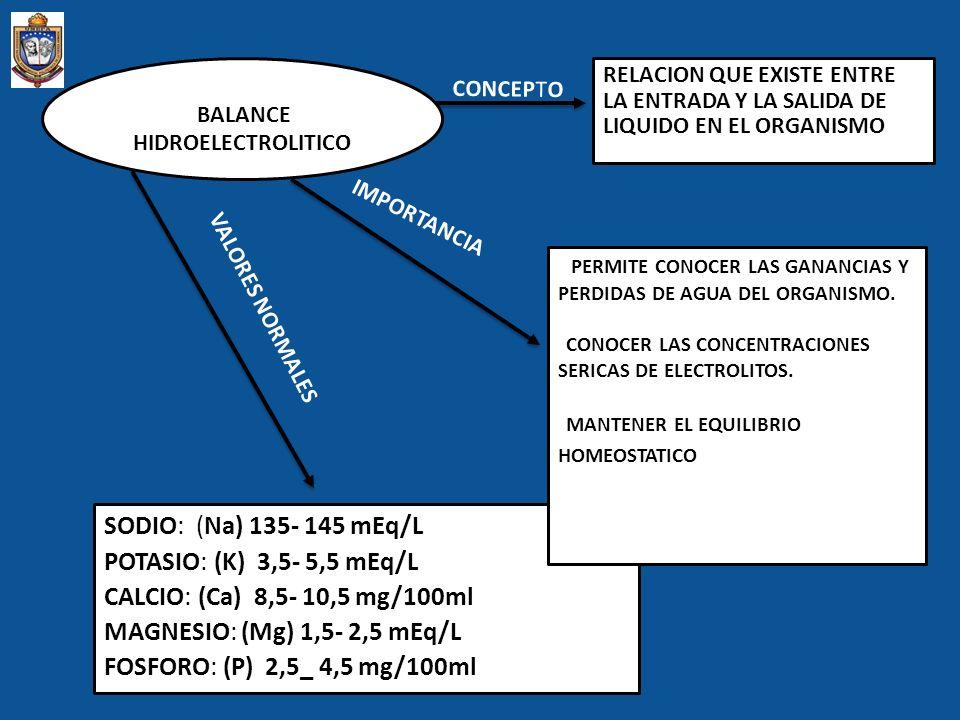 SODIO: (Na) 135- 145 mEq/L POTASIO: (K) 3,5- 5,5 mEq/L CALCIO: (Ca) 8,5- 10,5 mg/100ml MAGNESIO: (Mg) 1,5- 2,5 mEq/L FOSFORO: (P) 2,5_ 4,5 mg/100ml BA