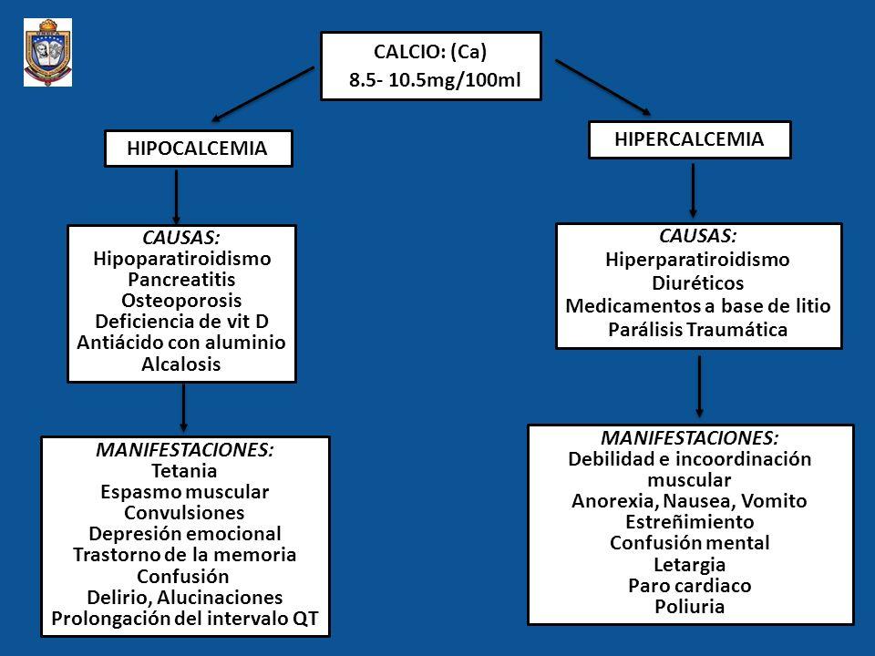 POTASIO: (K+) 3,5- 5,5mEq/L HIPOCALEMIA HIPOPOTASEMIA HIPERCALEMIA HIPERPOTASEMIA Causas Aumento de la eliminación renal Pérdidas de jugos intestinales Drenajes con secreción purulenta Manifestaciones Hipotonía muscular, rampas en las piernas Cansancio, náuseas, vómitos, íleo (paro digestivo) Alteraciones en el ECG Causas Disminución de la excreción renal (IR) Hipoaldosteronismo.