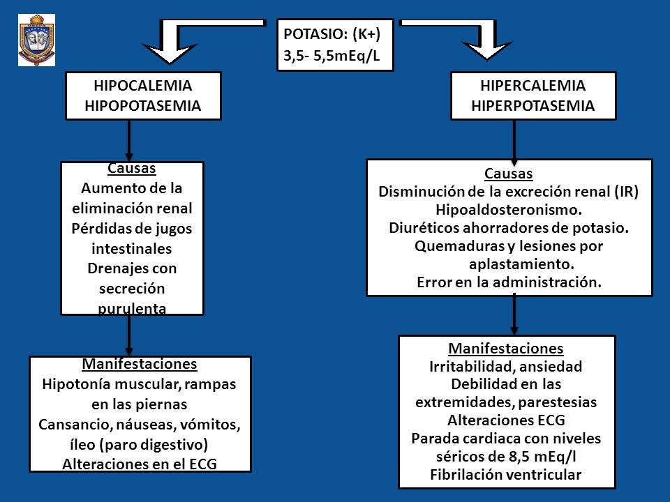 POTASIO: (K+) 3,5- 5,5mEq/L HIPOCALEMIA HIPOPOTASEMIA HIPERCALEMIA HIPERPOTASEMIA Causas Aumento de la eliminación renal Pérdidas de jugos intestinale