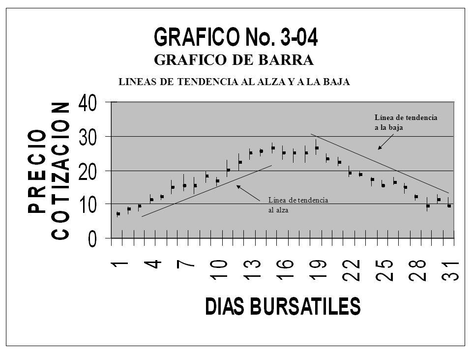GRAFICO DE BARRA LINEAS DE TENDENCIA AL ALZA Y A LA BAJA Línea de tendencia al alza Línea de tendencia a la baja