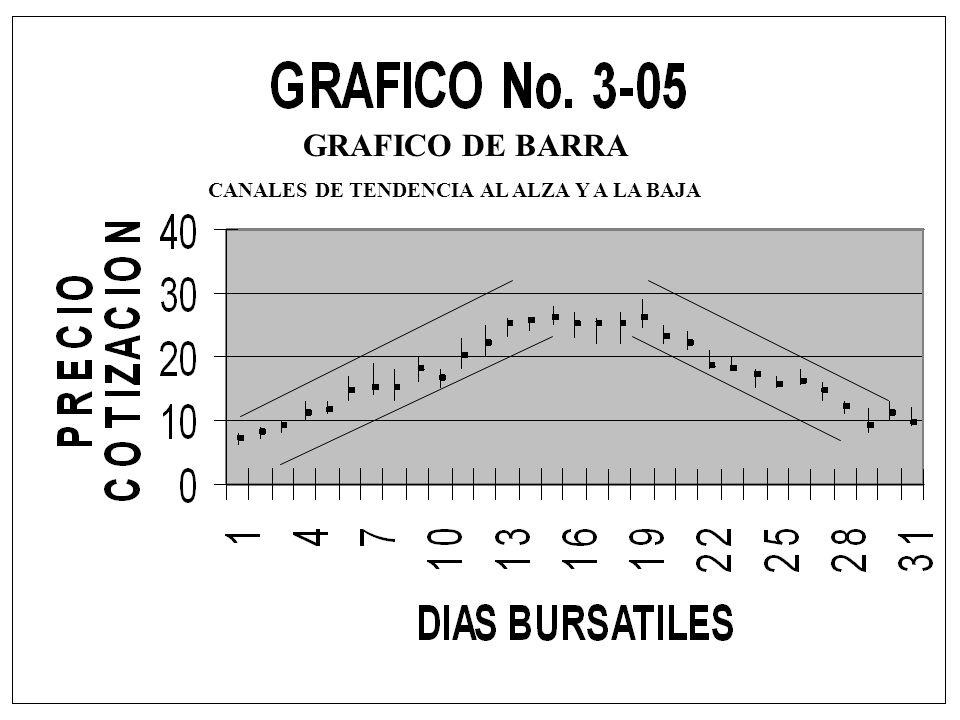 GRAFICO DE BARRA CANALES DE TENDENCIA AL ALZA Y A LA BAJA
