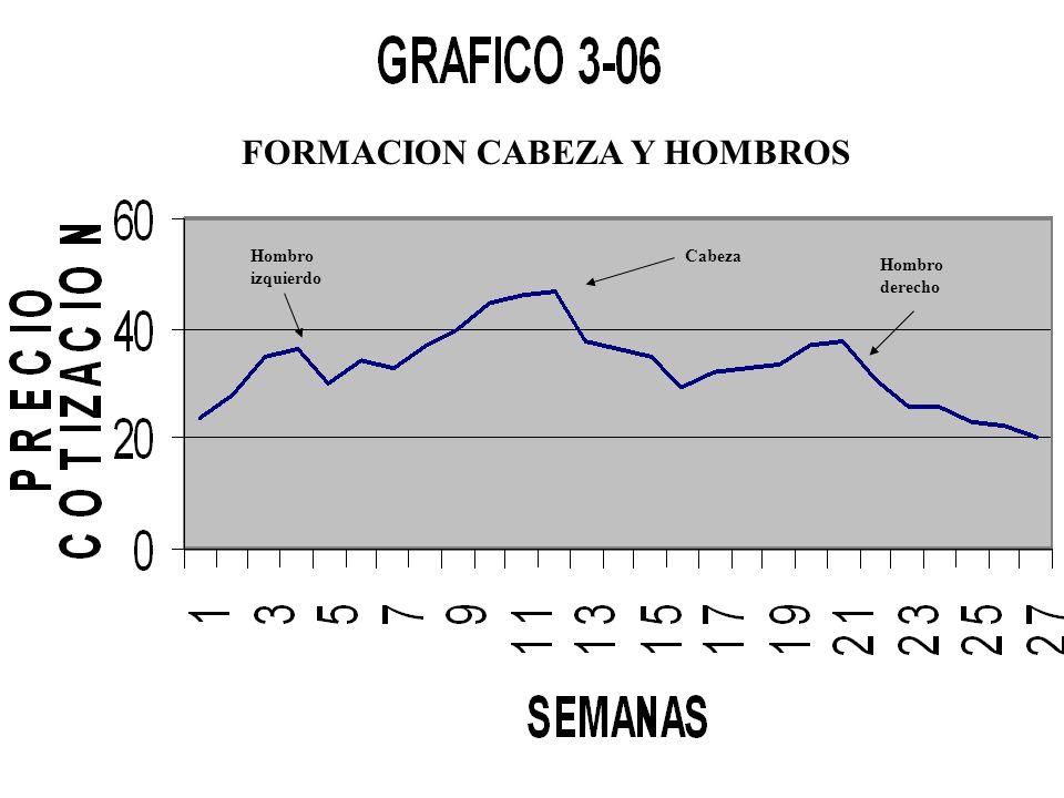 FORMACION CABEZA Y HOMBROS Cabeza Hombro derecho Hombro izquierdo