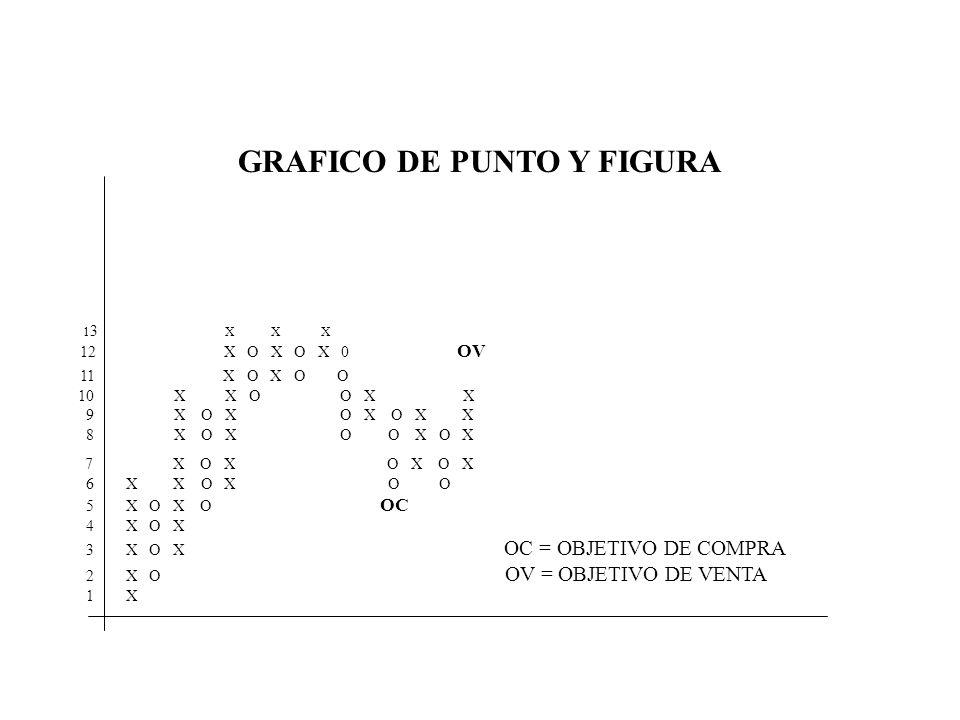 GRAFICO DE PUNTO Y FIGURA 1 3 X X X 12 X O X O X 0 OV 11 X O X O O 10 X X O O X X 9 X O X O X O X X 8 X O X O O X O X 7 X O X O X O X 6 X X O X O O 5 X O X O OC 4 X O X 3 X O X OC = OBJETIVO DE COMPRA 2 X O OV = OBJETIVO DE VENTA 1 X