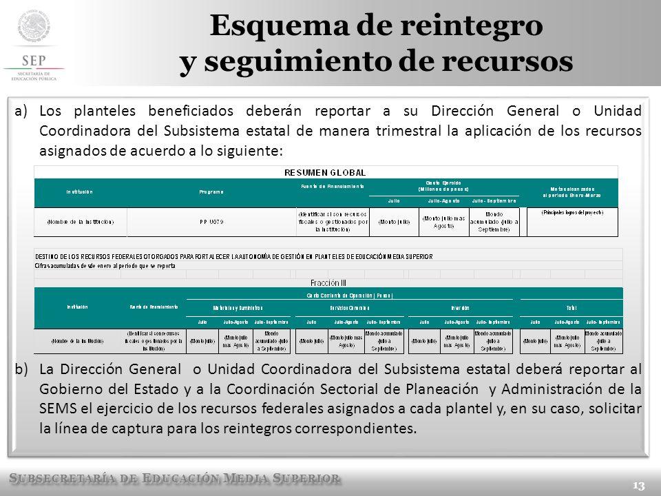 S UBSECRETARÍA DE E DUCACIÓN M EDIA S UPERIOR Esquema de reintegro y seguimiento de recursos 13 a)Los planteles beneficiados deberán reportar a su Dir