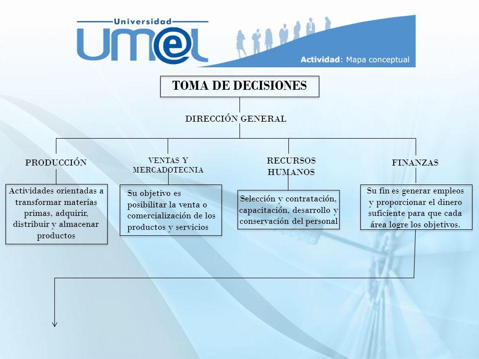 Áreas Tesorería Contraloría Decisiones de financiamiento Contabilidad, Impuestos, Presupuestos, gastos.
