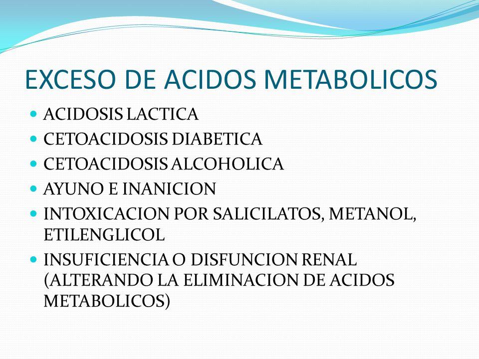 EXCESO DE ACIDOS METABOLICOS ACIDOSIS LACTICA CETOACIDOSIS DIABETICA CETOACIDOSIS ALCOHOLICA AYUNO E INANICION INTOXICACION POR SALICILATOS, METANOL, ETILENGLICOL INSUFICIENCIA O DISFUNCION RENAL (ALTERANDO LA ELIMINACION DE ACIDOS METABOLICOS)