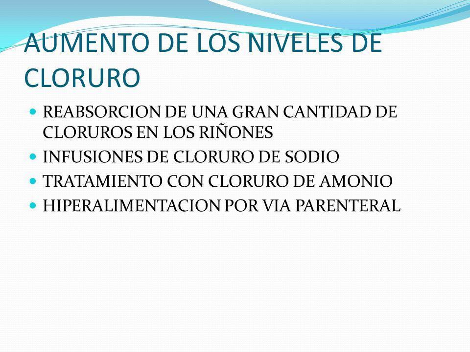 AUMENTO DE LOS NIVELES DE CLORURO REABSORCION DE UNA GRAN CANTIDAD DE CLORUROS EN LOS RIÑONES INFUSIONES DE CLORURO DE SODIO TRATAMIENTO CON CLORURO DE AMONIO HIPERALIMENTACION POR VIA PARENTERAL