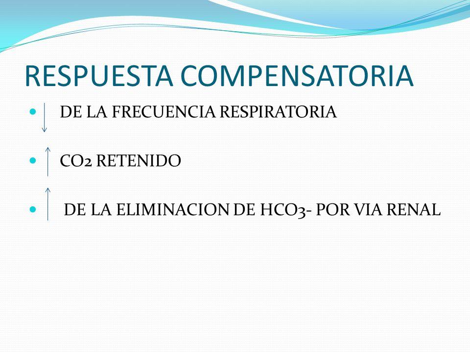 RESPUESTA COMPENSATORIA DE LA FRECUENCIA RESPIRATORIA CO2 RETENIDO DE LA ELIMINACION DE HCO3- POR VIA RENAL
