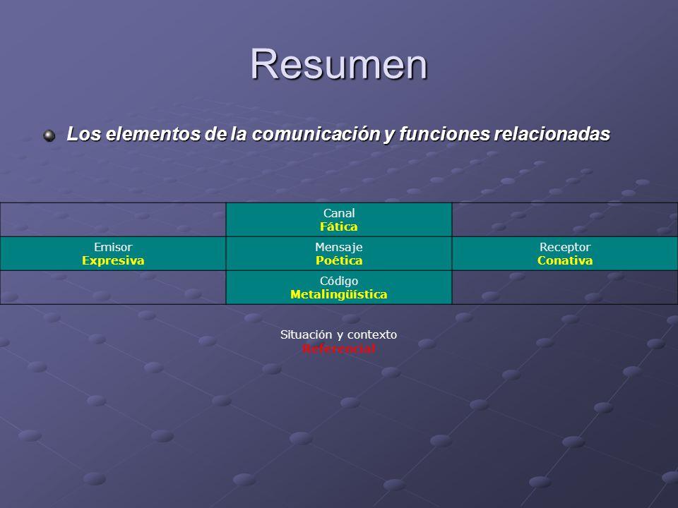 Resumen Los elementos de la comunicación y funciones relacionadas Canal Fática Emisor Expresiva Mensaje Poética Receptor Conativa Código Metalingüística Situación y contexto Referencial