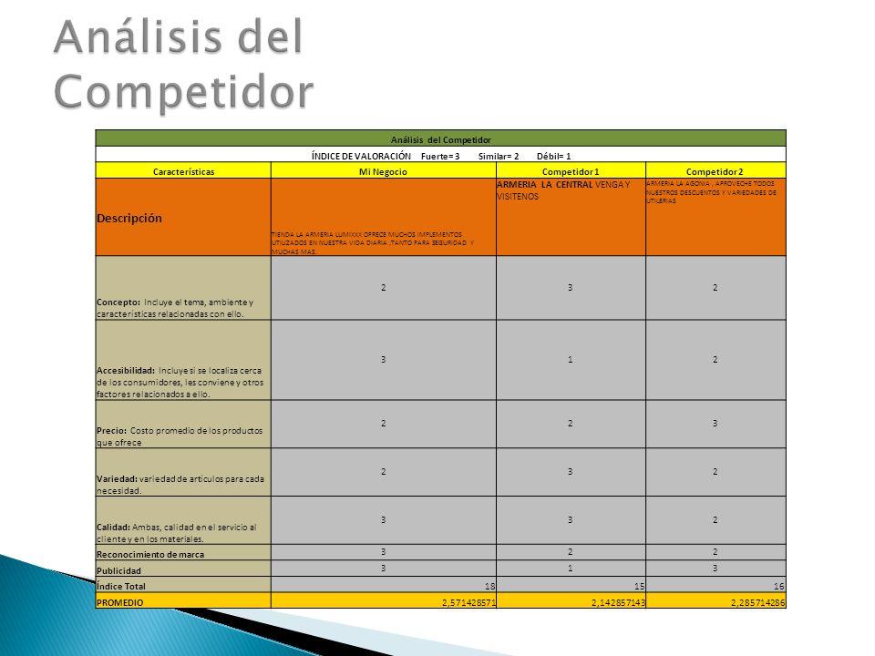 Análisis del Competidor ÍNDICE DE VALORACIÓN Fuerte= 3 Similar= 2 Débil= 1 CaracterísticasMi NegocioCompetidor 1Competidor 2 Descripción TIENDA LA ARMERIA LUMIXXX OFRECE MUCHOS IMPLEMENTOS UTILIZADOS EN NUESTRA VIDA DIARIA,TANTO PARA SEGURIDAD Y MUCHAS MAS.