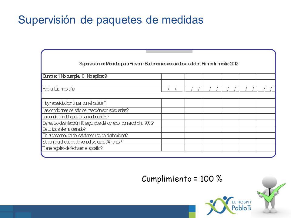 Supervisión de paquetes de medidas Cumplimiento = 100 %
