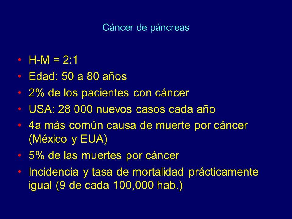 Cáncer de páncreas H-M = 2:1 Edad: 50 a 80 años 2% de los pacientes con cáncer USA: 28 000 nuevos casos cada año 4a más común causa de muerte por cáncer (México y EUA) 5% de las muertes por cáncer Incidencia y tasa de mortalidad prácticamente igual (9 de cada 100,000 hab.)