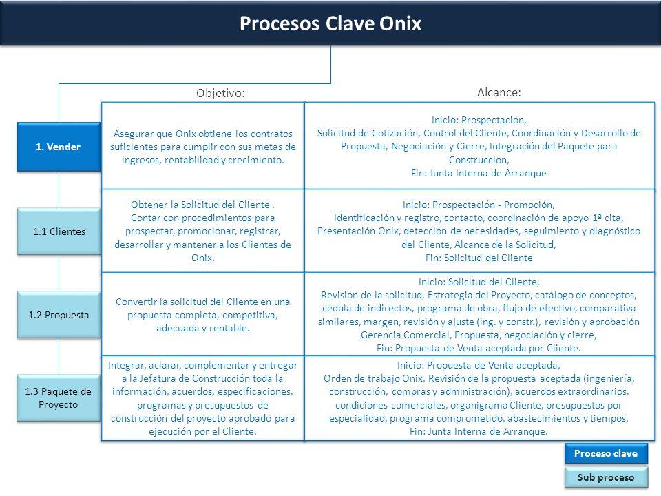 Procesos Clave Onix 5.Administrar (2/3) 5.
