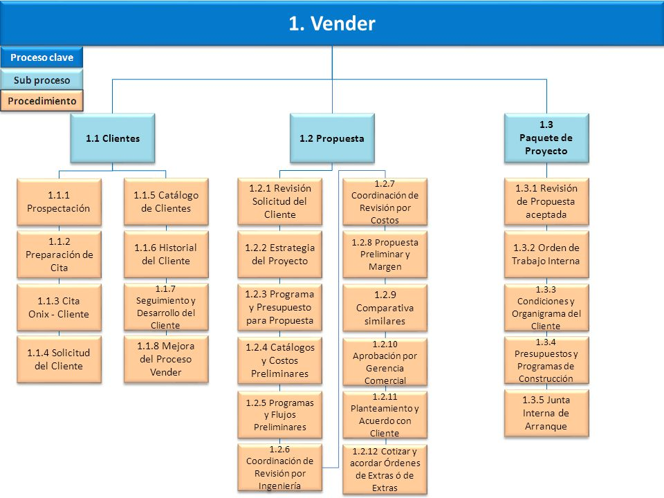 Procesos Clave Onix 5.Administrar (3/3) 5.