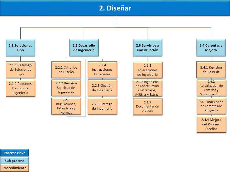 Procesos Clave Onix 3.