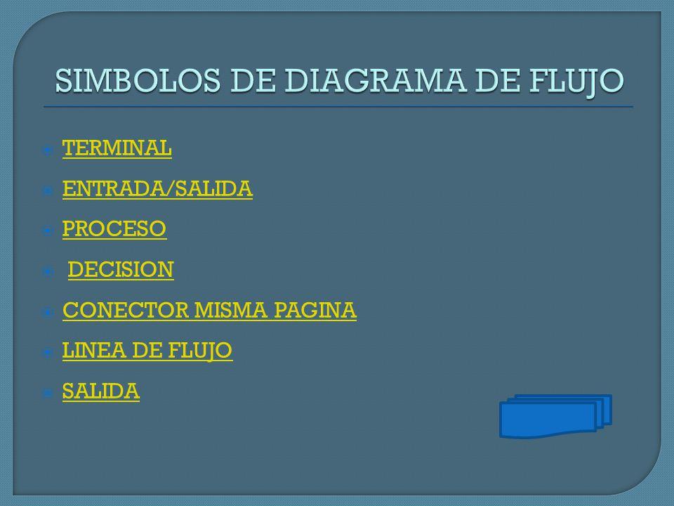  TERMINAL TERMINAL  ENTRADA/SALIDA ENTRADA/SALIDA  PROCESO PROCESO  DECISIONDECISION  CONECTOR MISMA PAGINA CONECTOR MISMA PAGINA  LINEA DE FLUJ