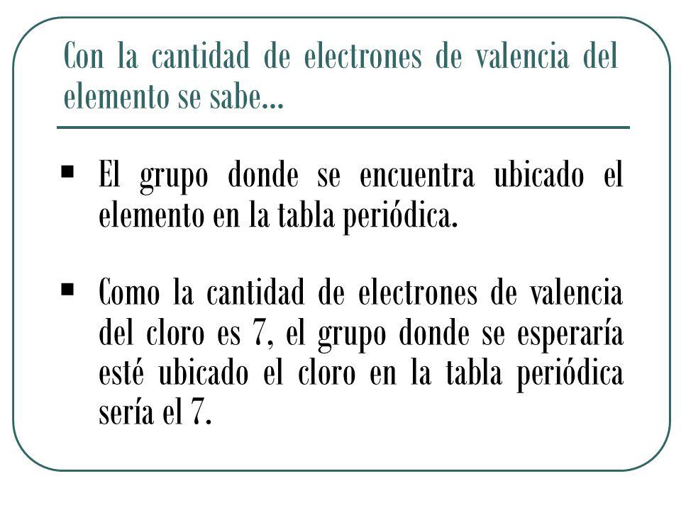 Con la cantidad de electrones de valencia del elemento se sabe…  El grupo donde se encuentra ubicado el elemento en la tabla periódica.