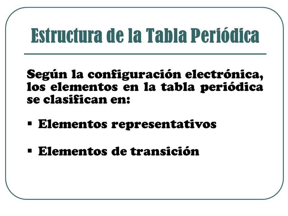 Según la configuración electrónica, los elementos en la tabla periódica se clasifican en: Estructura de la Tabla Periódica EElementos representativos EElementos de transición