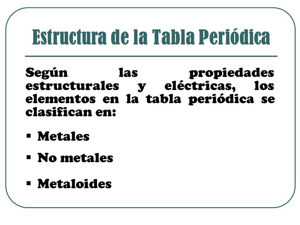 Según las propiedades estructurales y eléctricas, los elementos en la tabla periódica se clasifican en: Estructura de la Tabla Periódica MMetales NNo metales MMetaloides