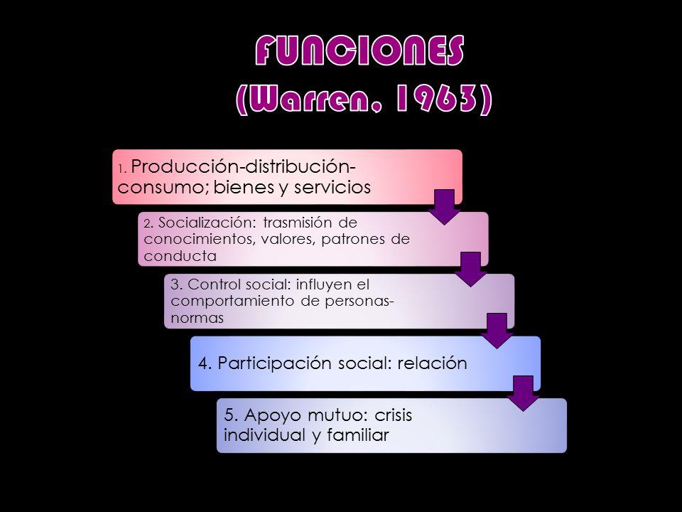 1. Producción-distribución- consumo; bienes y servicios 2.