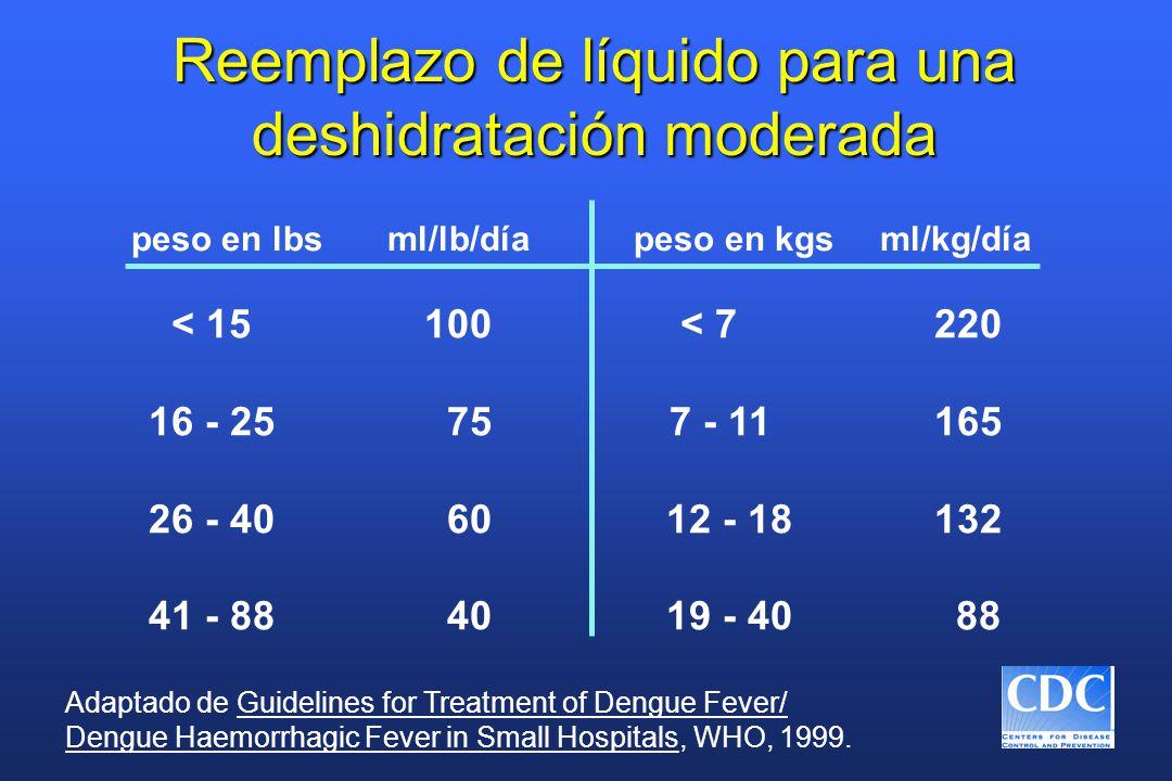 Reemplazo de líquido para una deshidratación moderada peso en lbs ml/lb/día peso en kgs ml/kg/día < 15 100 < 7 220 16 - 25 757 - 11 165 26 - 40 60 12 - 18 132 41 - 88 40 19 - 40 88 Adaptado de Guidelines for Treatment of Dengue Fever/ Dengue Haemorrhagic Fever in Small Hospitals, WHO, 1999.