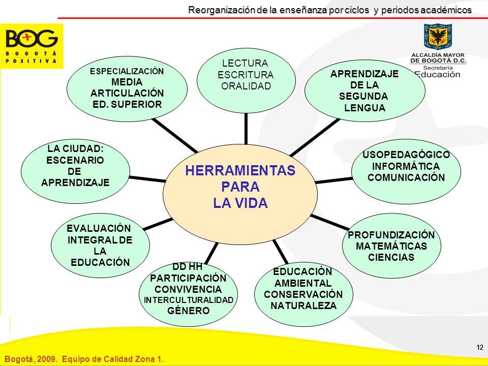 12 Reorganización de la enseñanza por ciclos y periodos académicos HERRAMIENTAS PARA LA VIDA LECTURA ESCRITURA ORALIDAD APRENDIZAJE DE LA SEGUNDA LENGUA USOPEDAGÓGICO INFORMÁTICA COMUNICACIÓN PROFUNDIZACIÓN MATEMÁTICAS CIENCIAS EDUCACIÓN AMBIENTAL CONSERVACIÓN NATURALEZA DD HH PARTICIPACIÓN CONVIVENCIA INTERCULTURALIDAD GÉNERO EVALUACIÓN INTEGRAL DE LA EDUCACIÓN LA CIUDAD: ESCENARIO DE APRENDIZAJE ESPECIALIZACIÓN MEDIA ARTICULACIÓN ED.