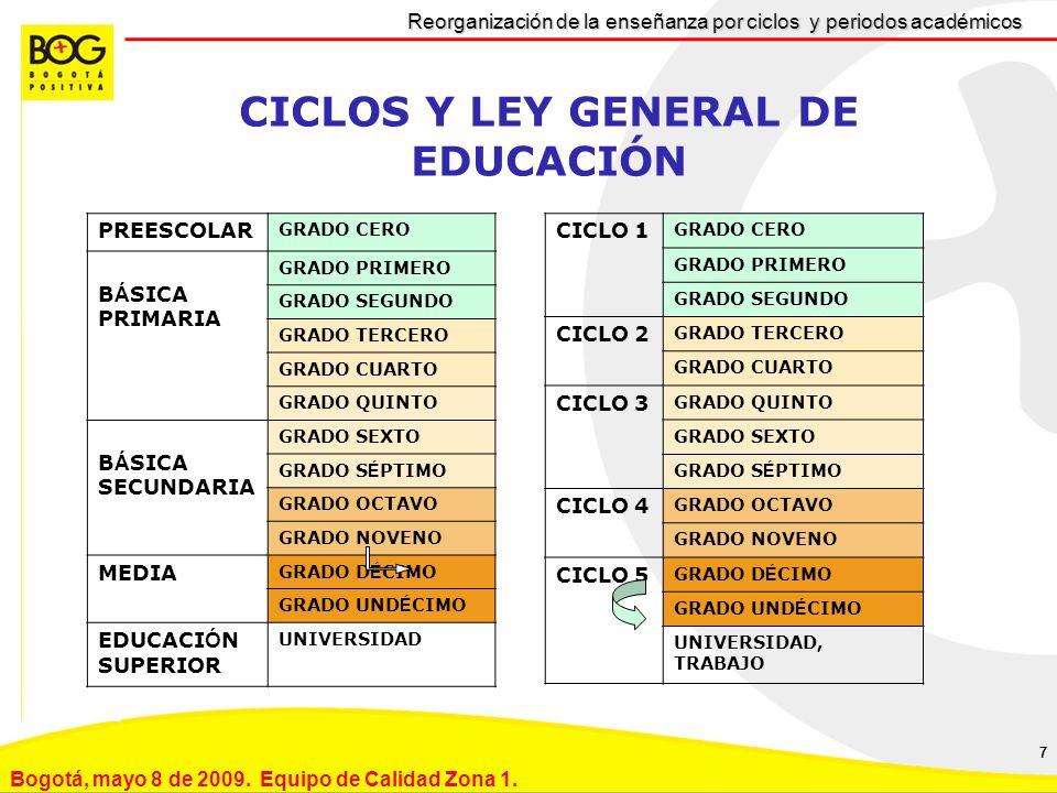 777 Reorganización de la enseñanza por ciclos y periodos académicos Bogotá, mayo 8 de 2009.