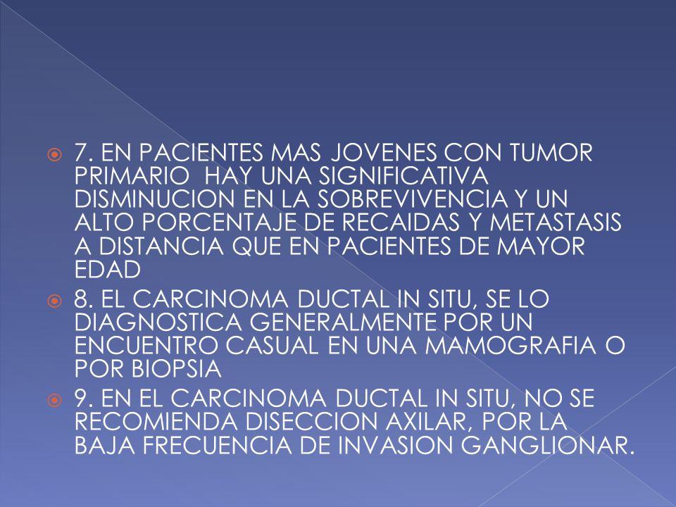  4. EL PRONOSTICO Y LA SUPERVIVENCIA DE LA PACIENTE DEPENDE DEL TAMAÑO DEL TUMOR INICIAL Y SU ESTADIO  5. LAS PACIENTES MENORES DE 45 AÑOS TIENEN UN