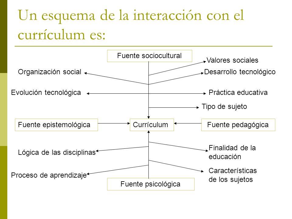 Fuente psicológica Se relaciona con los procesos de desarrollo y de aprendizaje de los alumnos.