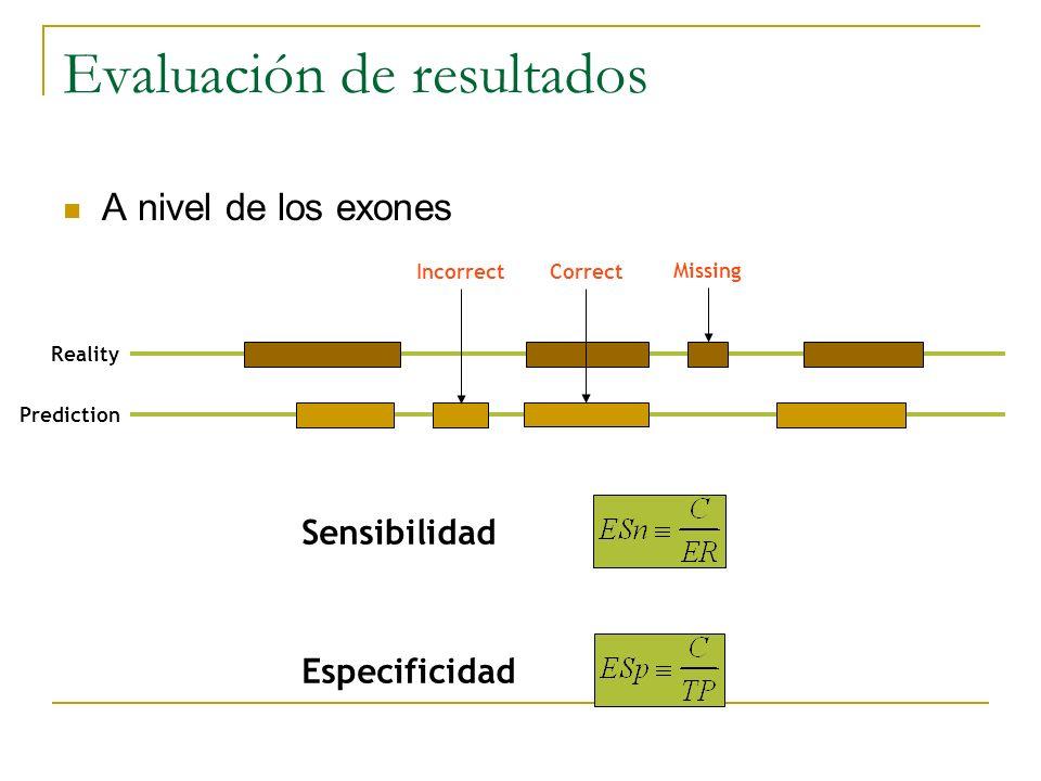 Evaluación de resultados Reality Prediction IncorrectCorrect Missing A nivel de los exones Sensibilidad Especificidad