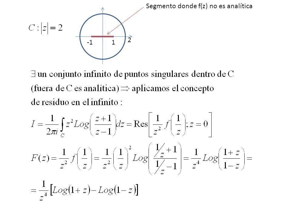 2 1 Segmento donde f(z) no es analítica